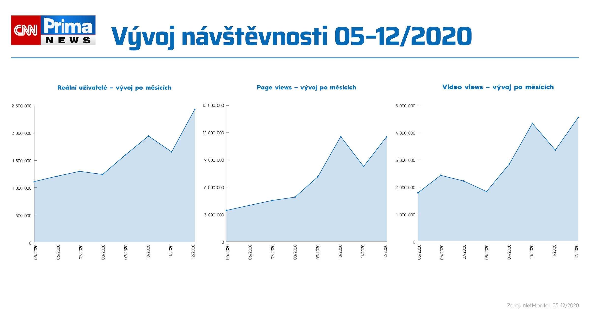 Čísla webu CNNPrima.cz v prvním roce existence