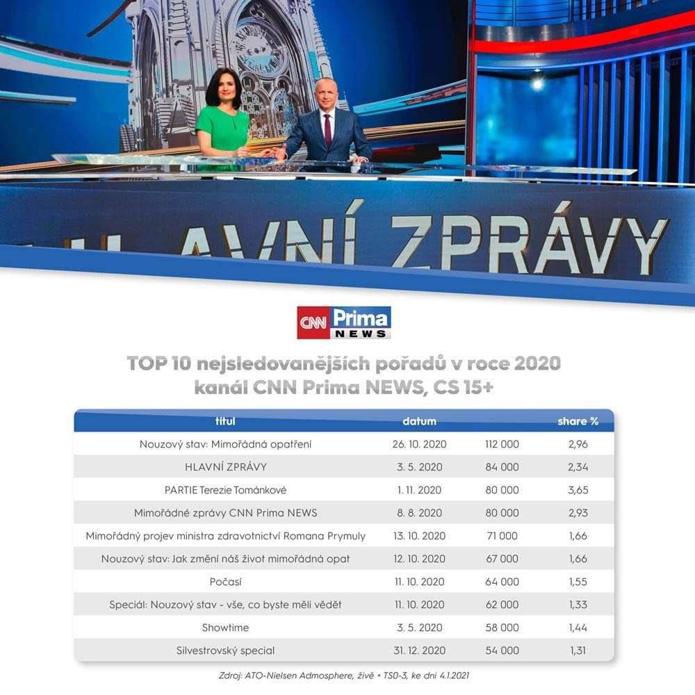 Nejsledovanější pořady CNN Prima News v roce 2020. Zdroj: FTV Prima