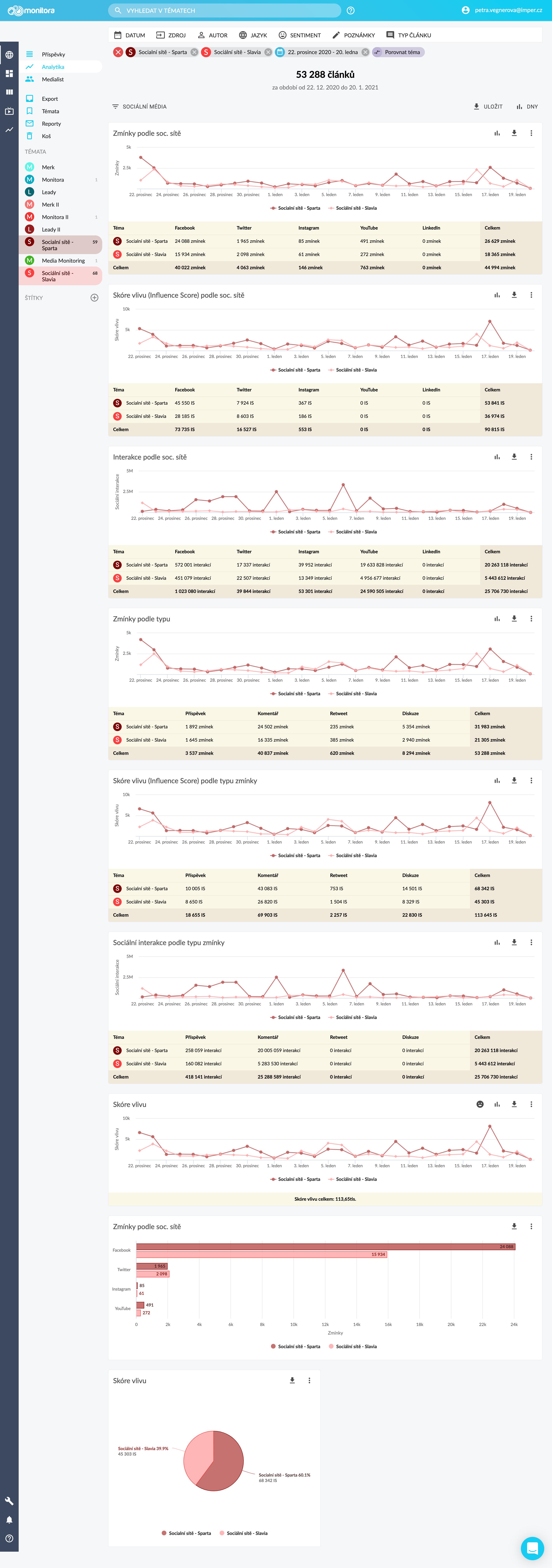 Social Monitora: analytika