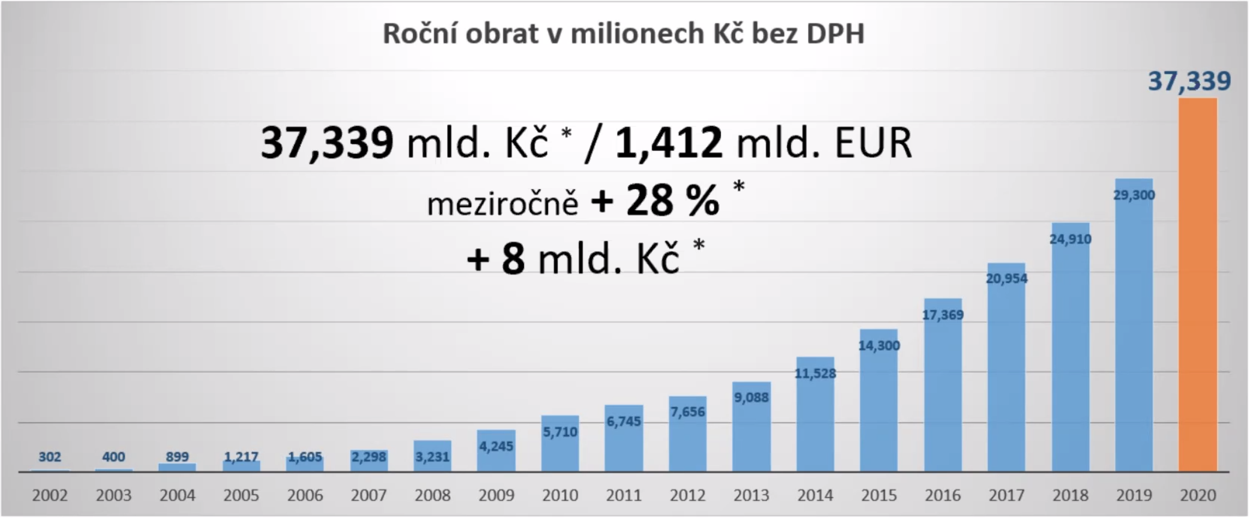 Vývoj obratu Alzy (předběžné, neauditované výsledky). Zdroj: Alza.cz