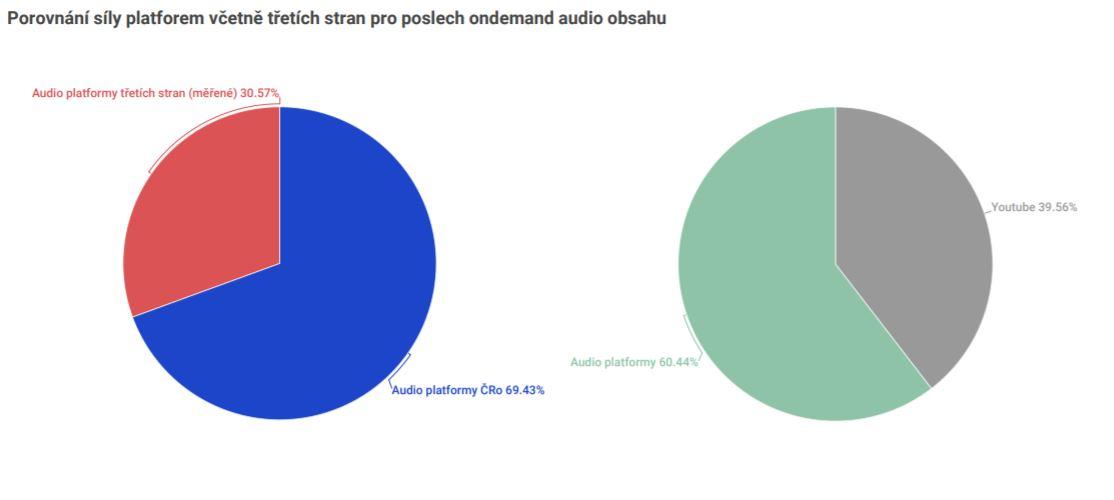 YouTube nadále dominuje. Zdroj: Český rozhlas
