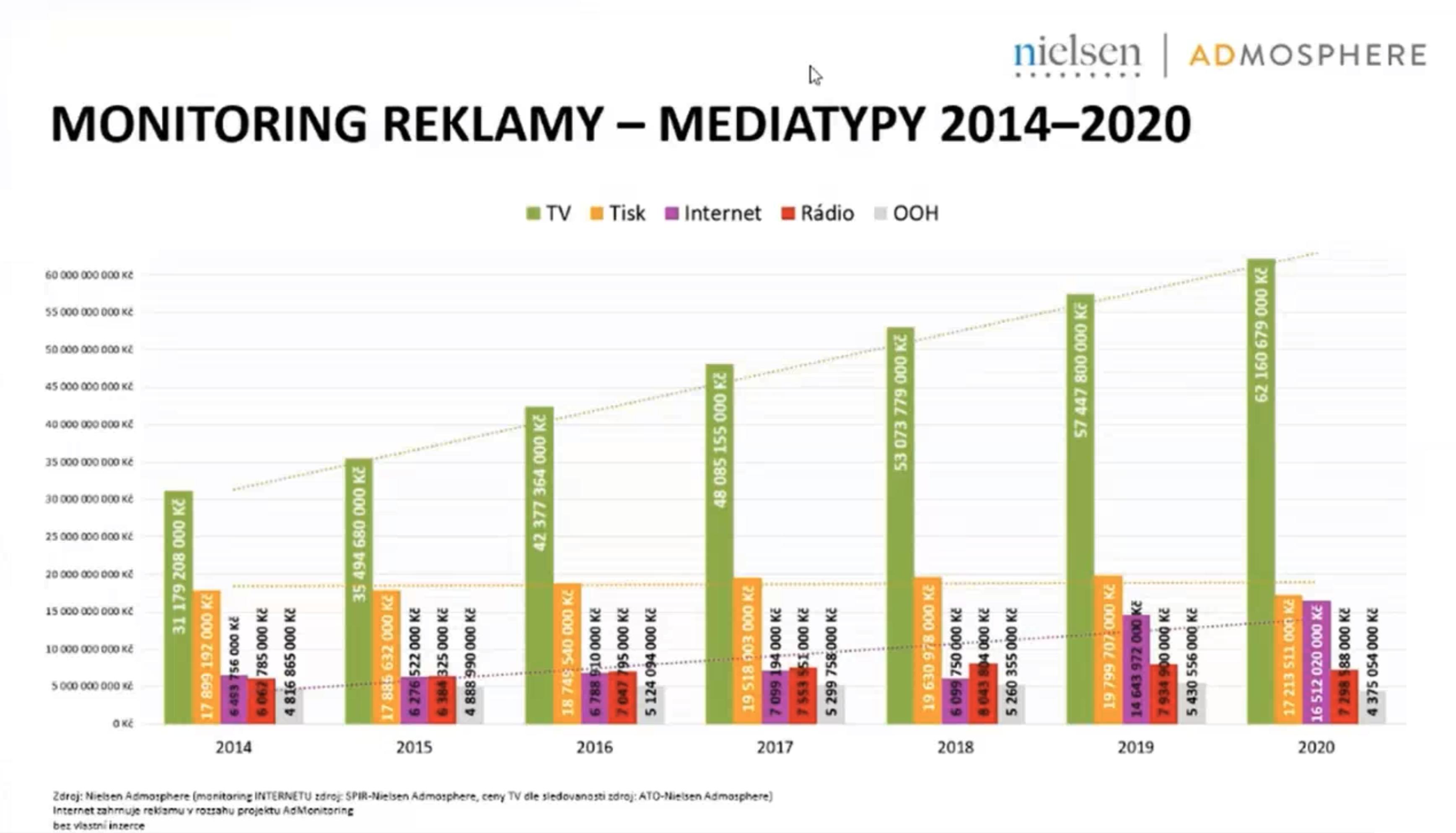 Vývoj investic do jednotlivých mediatypů. Zdroj: Nielsen Admosphere