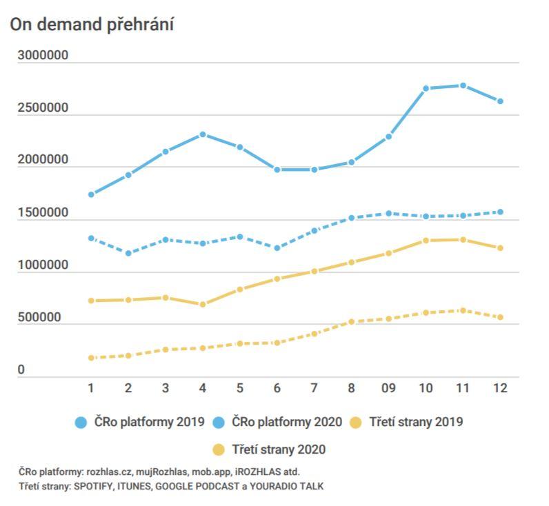Porovnání let 2019 a 2020. Zdroj: Český rozhlas