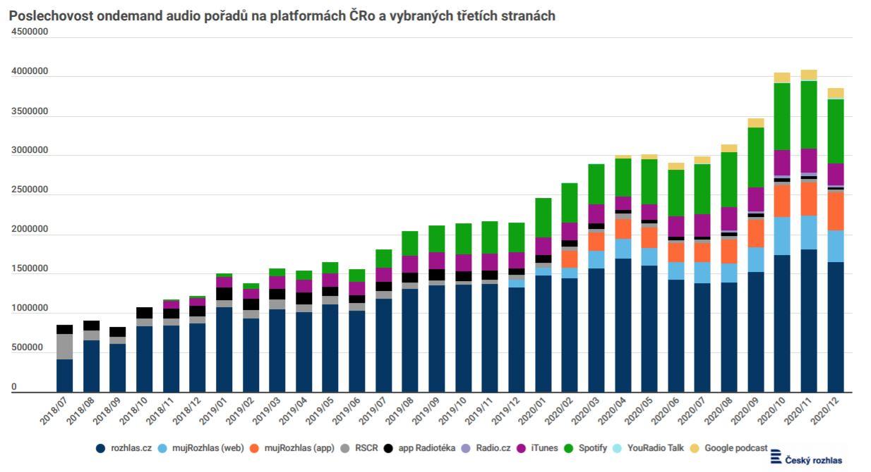 Spotify v Česku poráží Apple. Zdroj: Český rozhlas