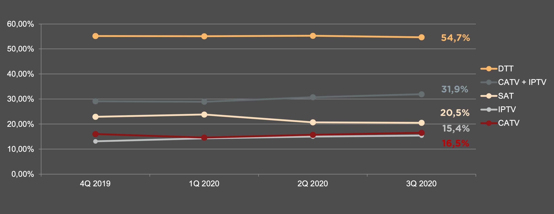 Penetrace televizních platforem v Česku. Zdroj dat: ATO, prosinec 2020