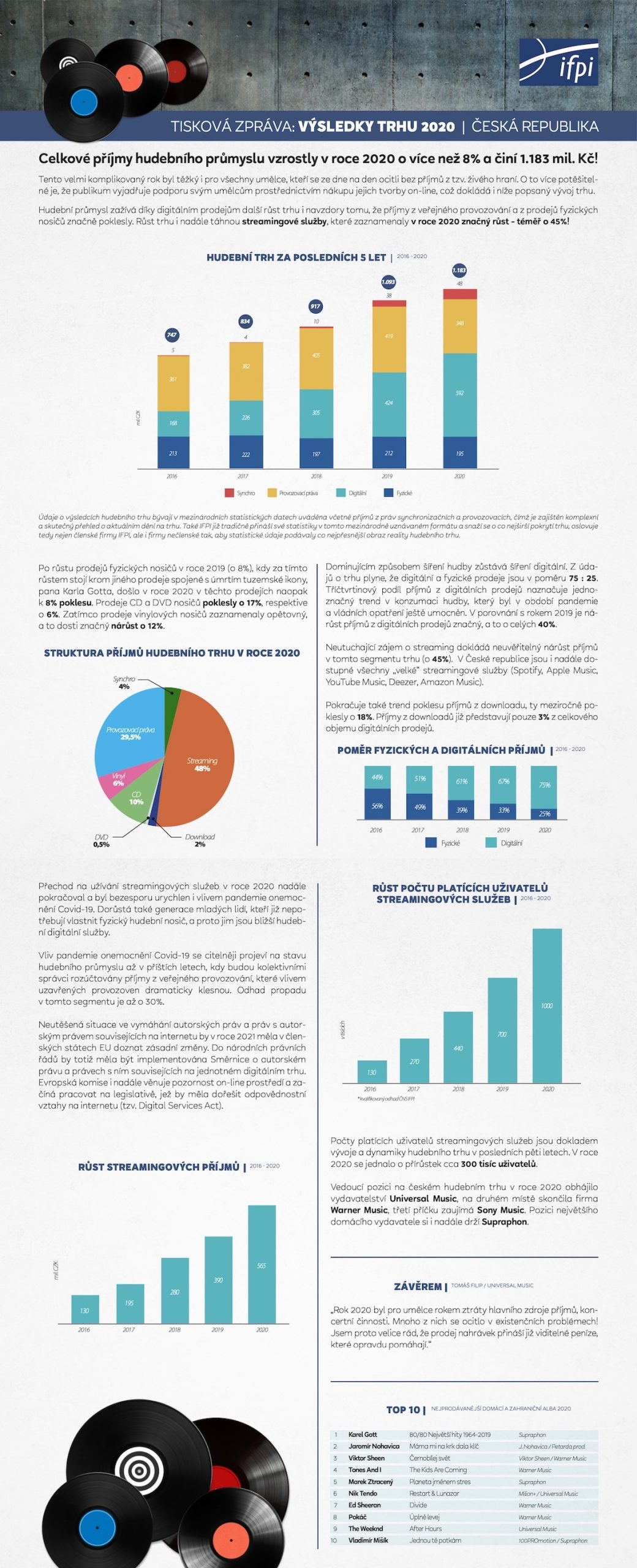 Hudební trh v ČR v roce 2020. Zdroj: IFPI ČR