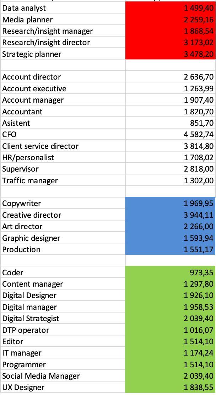 Hodinové sazby pracovníků v agenturách