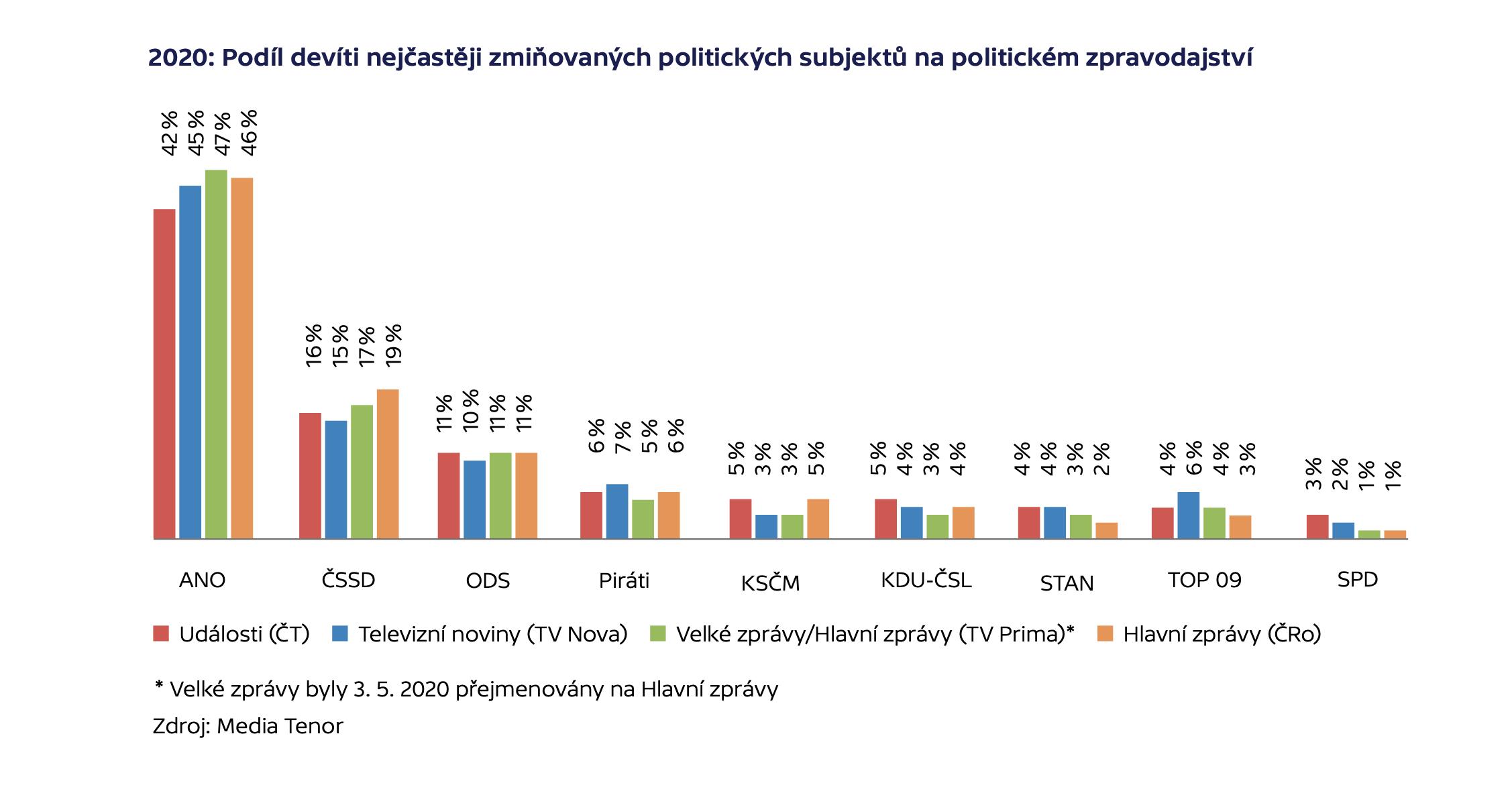 2020: Podíl devíti nejčastěji zmiňovaných politických subjektů na politickém zpravodajství