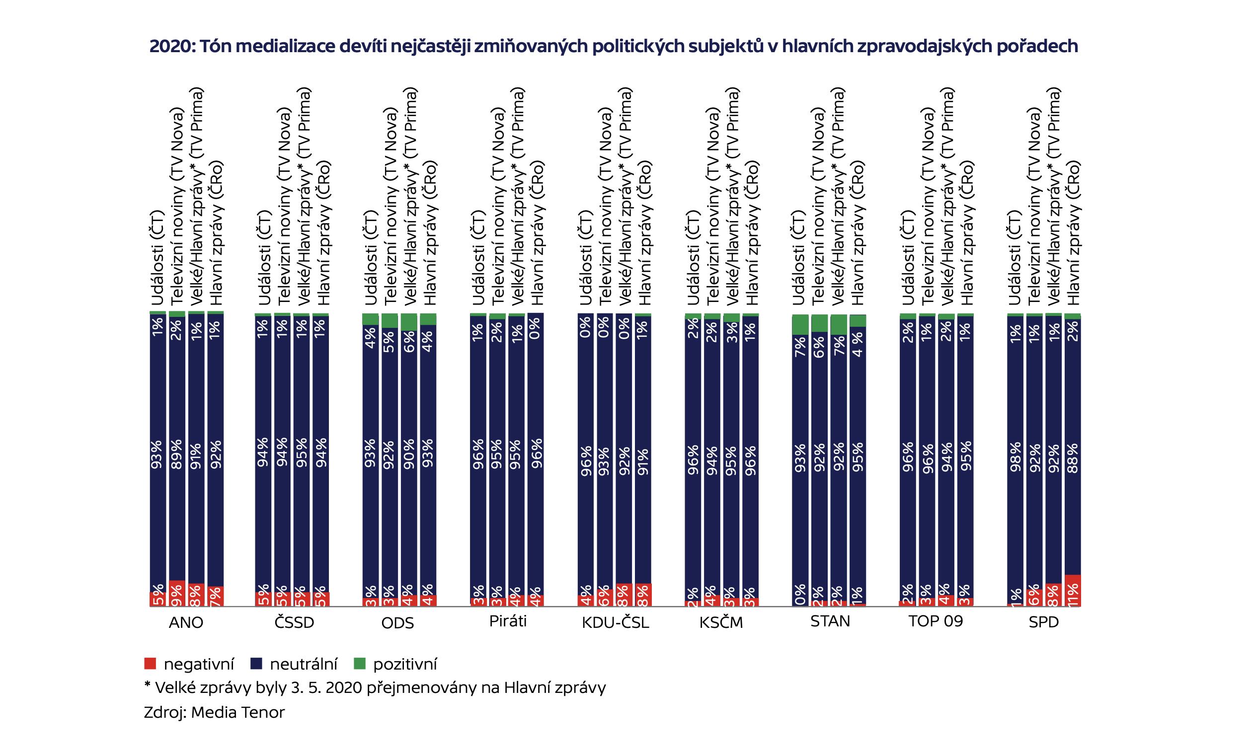 2020: Tón medializace devíti nejčastěji zmiňovaných politických subjektů v hlavních zpravodajských pořadech