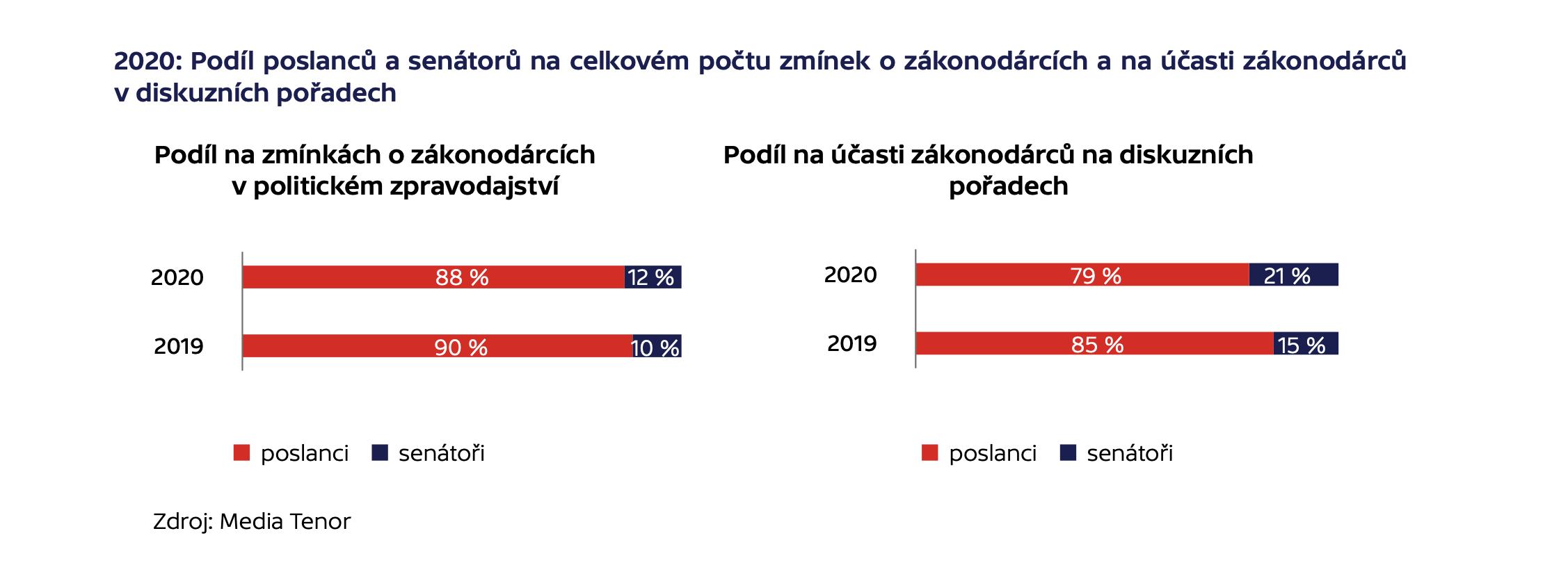 2020: Podíl poslanců a senátorů na celkovém počtu zmínek o zákonodárcích a na účasti zákonodárců v diskuzních pořadech