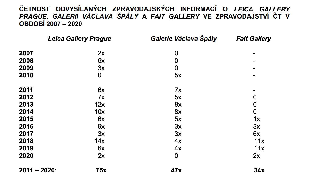 Četnost zmínek o galeriích podle hledání z 21. března 2021. Zdroj: Rada ČT