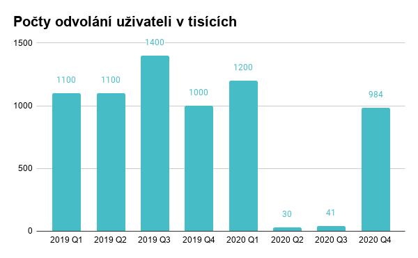Statistika počtu odvolání proti odstranění příspěvků z důvodu nenávistných slovních projevů. Zdroj: Facebook