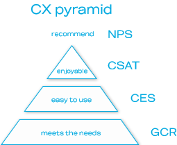 Pyramida CX