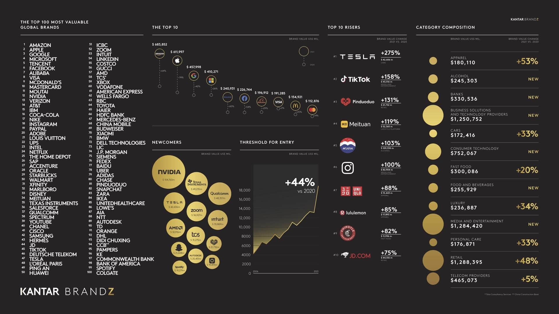 BrandZ Global Top 100. Kliknutím zvětšíte