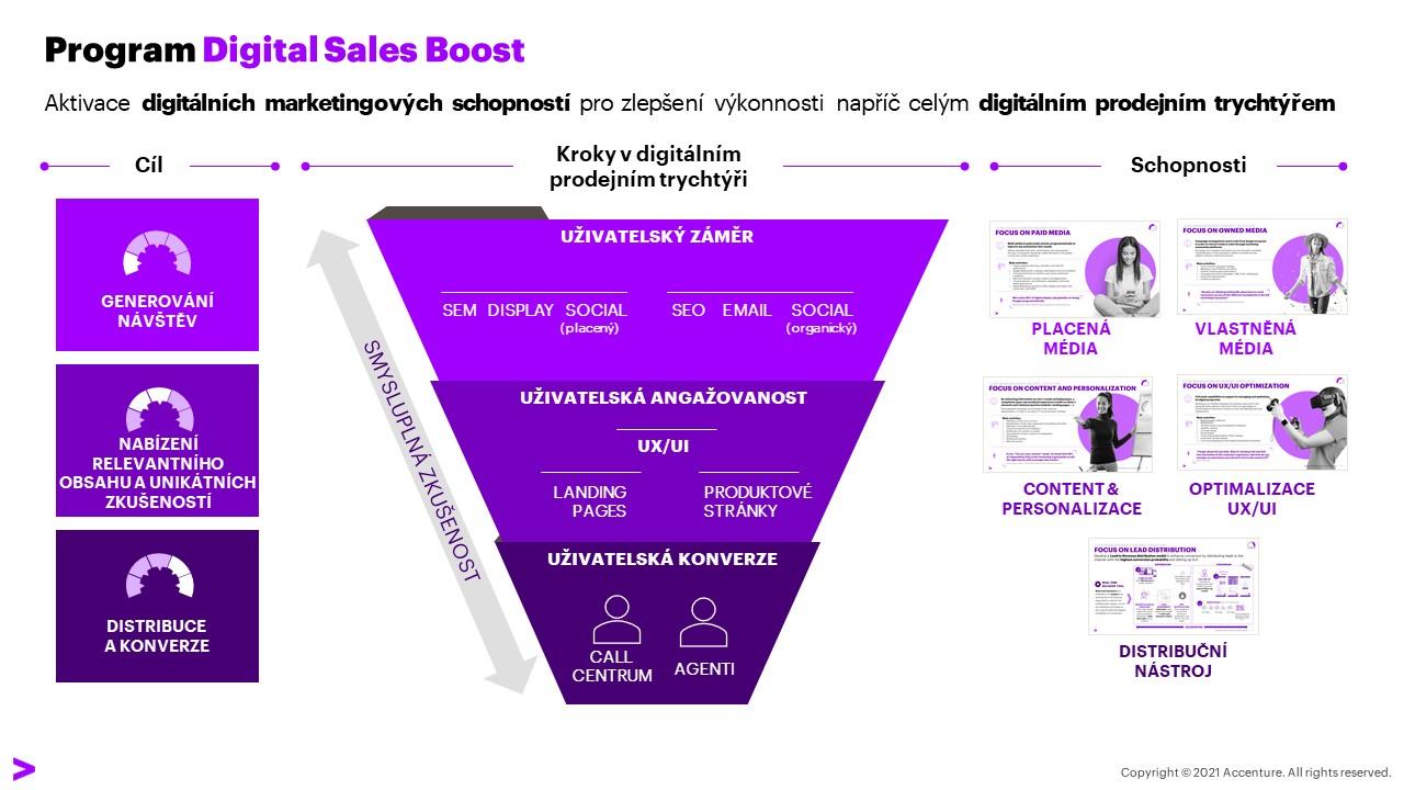 Program Digital Sales Boost