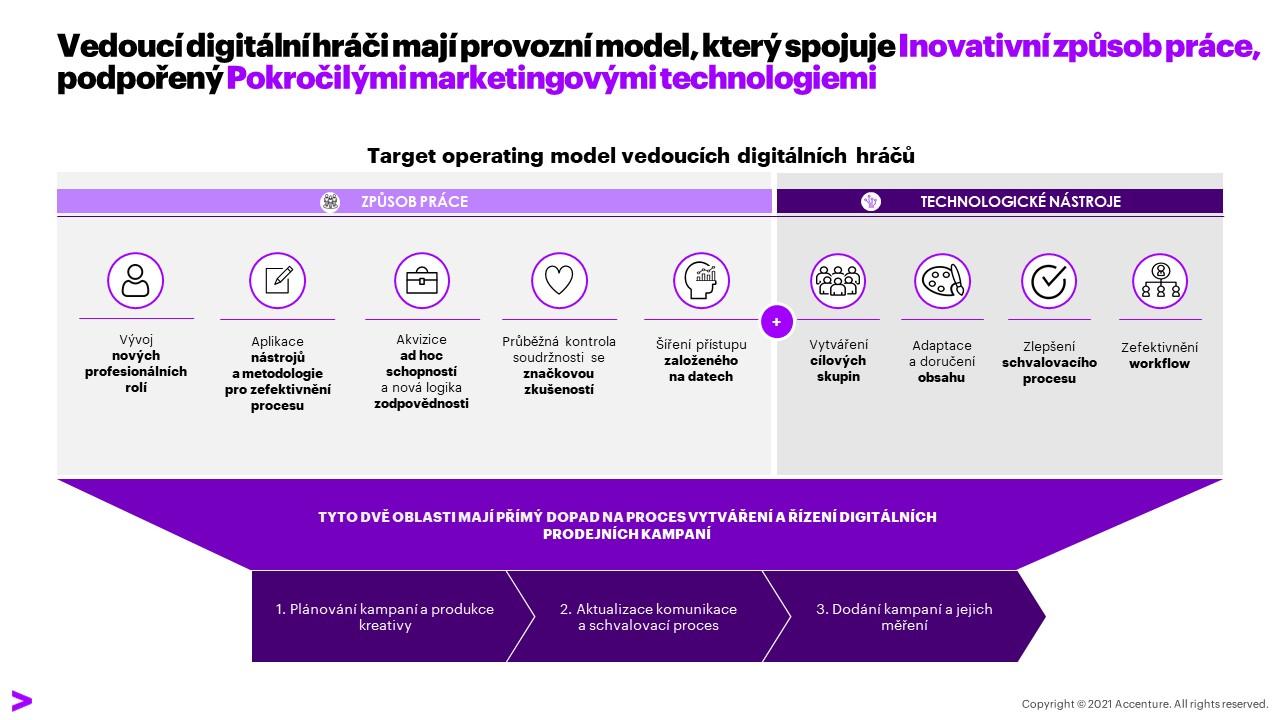 Target operating model vedoucích digitálních hráčů