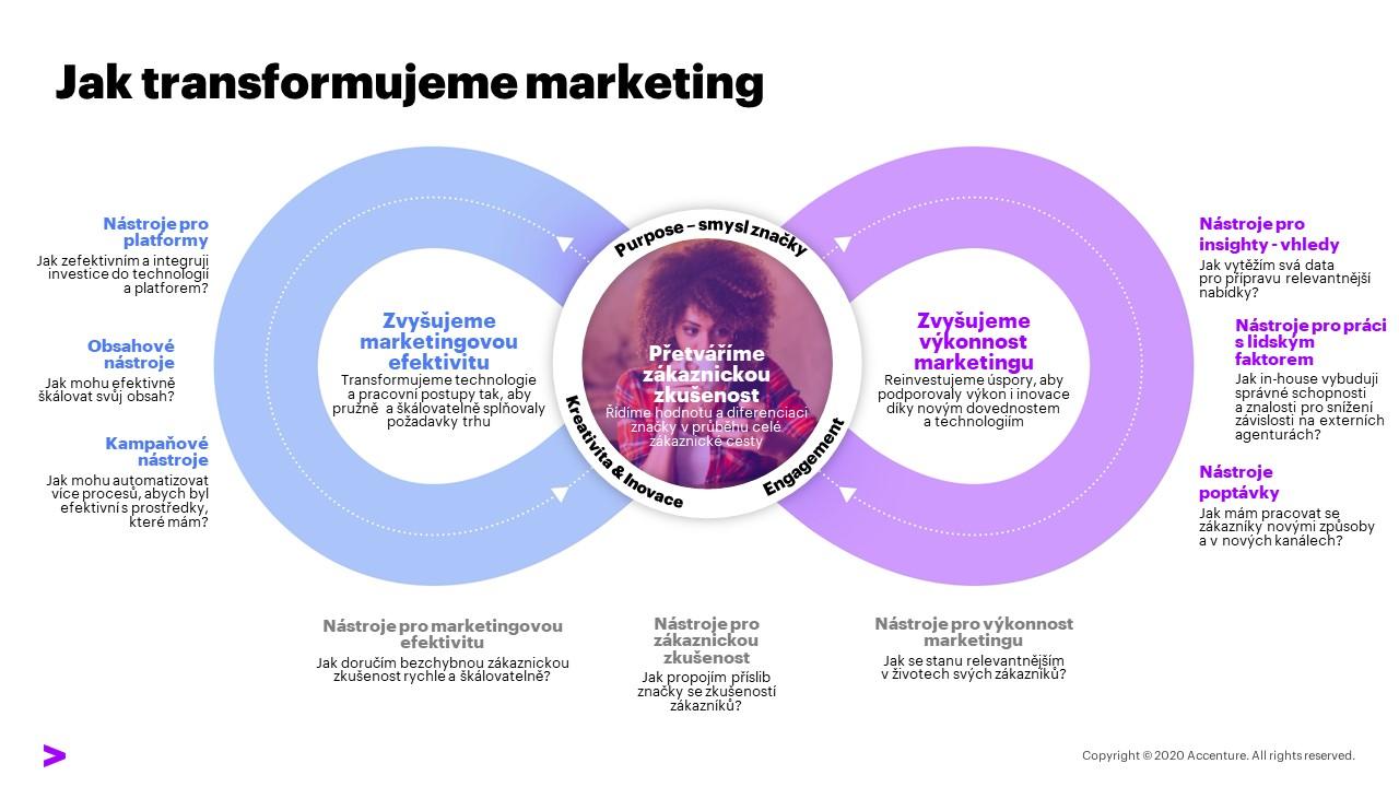 Jak transformujeme marketing