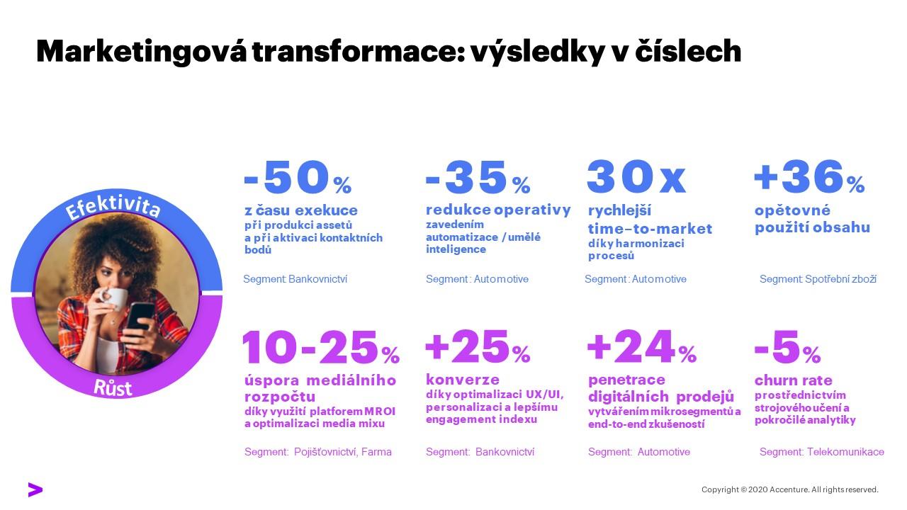 Marketingová transformace: výsledky v číslech