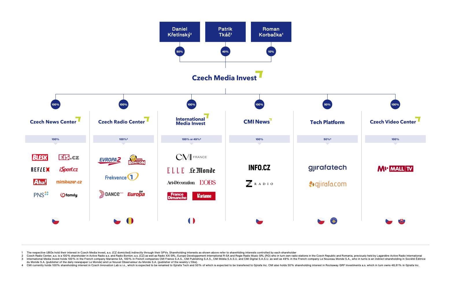 Struktura mediálního holdingu Czech Media Invest. Kliknutím zvětšíte